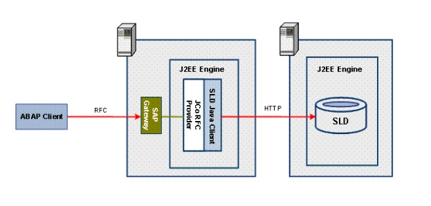 SAP Java Engine J2ee Version Check