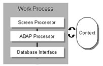 What is WorkProcess? What are the Types?