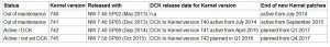 Kernel Releases for the SAP NetWeaver AS ABAP