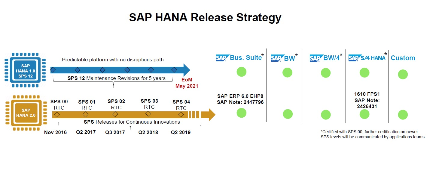 SAP HANA Release Strategy for HANA 1.0 and HANA 2.0