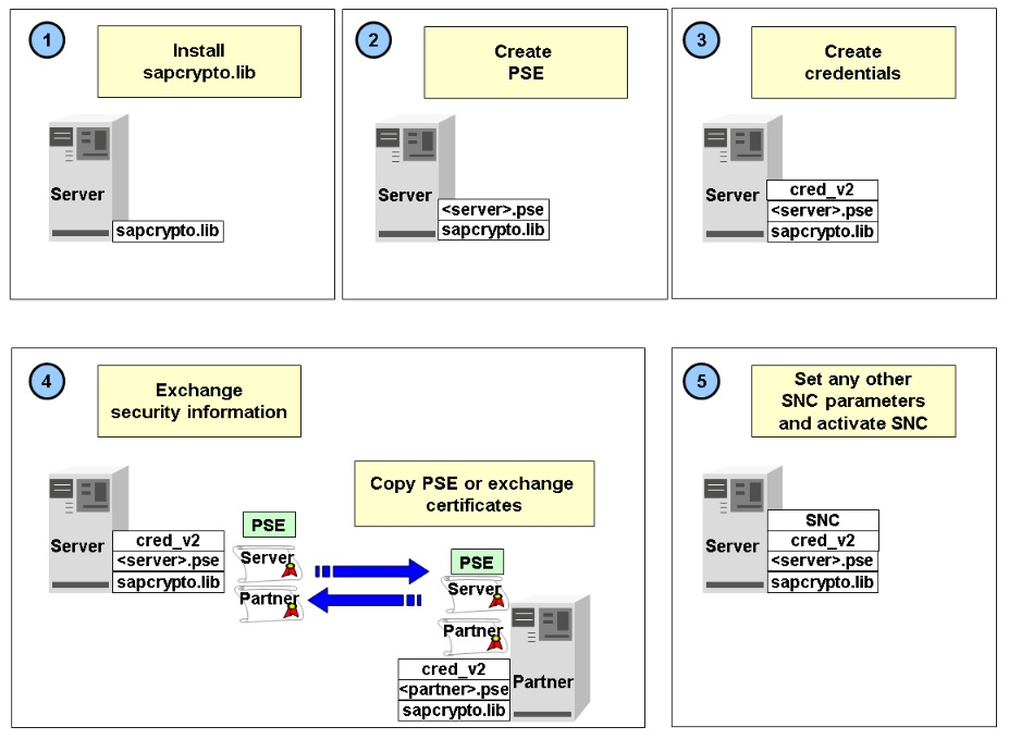 Configuring SAP Cryptographic Library for SNC