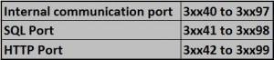 Find Active HANA Ports via SQL Queries